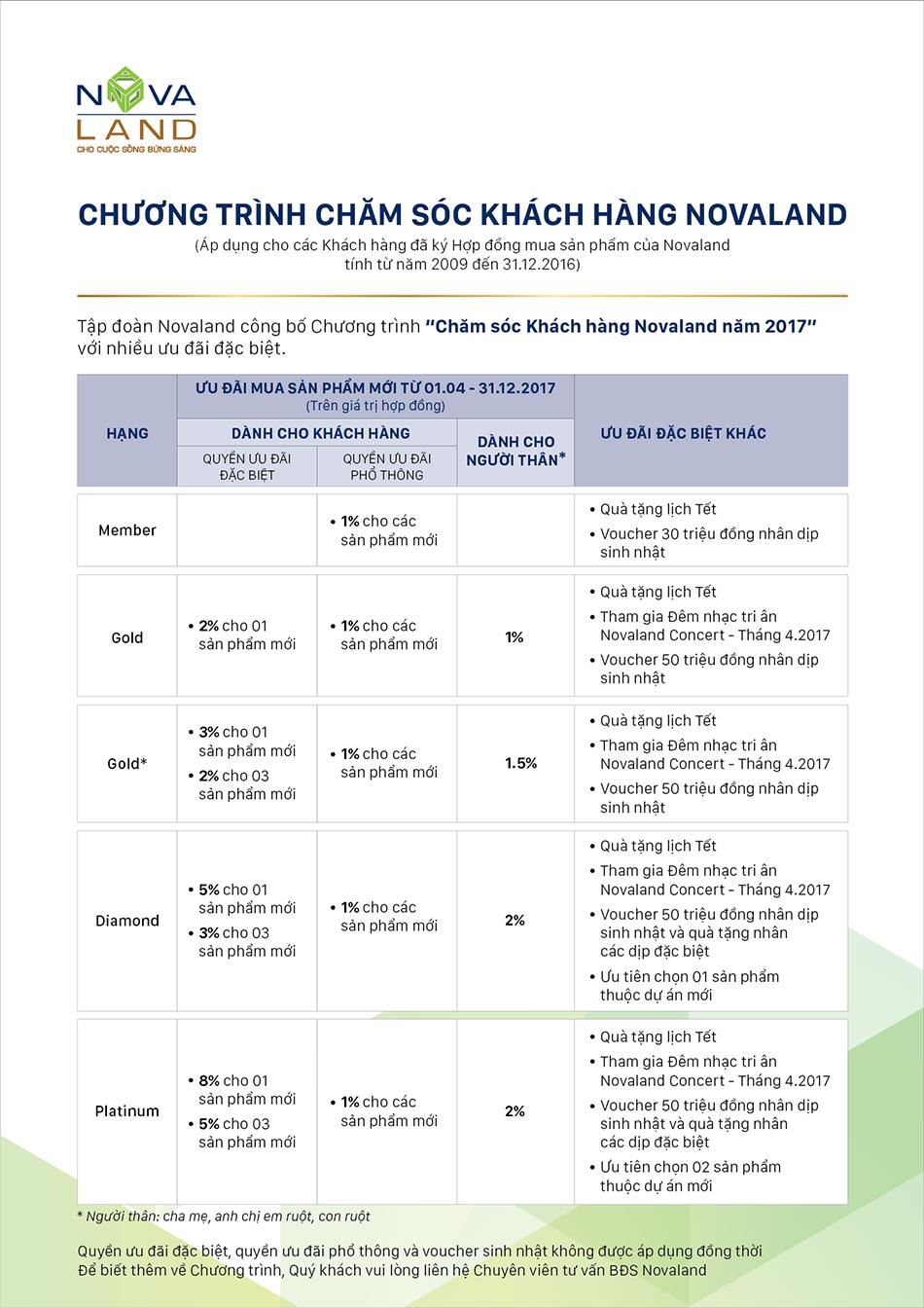 cham-soc-khach-hang-novaland